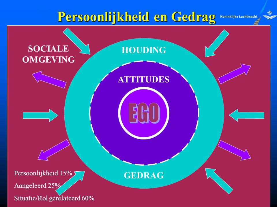 Persoonlijkheid en Gedrag Hollander´s Model: Hollander´s Model: HOUDING GEDRAG ATTITUDES SOCIALE OMGEVING Persoonlijkheid 15% Aangeleerd 25% Situatie/
