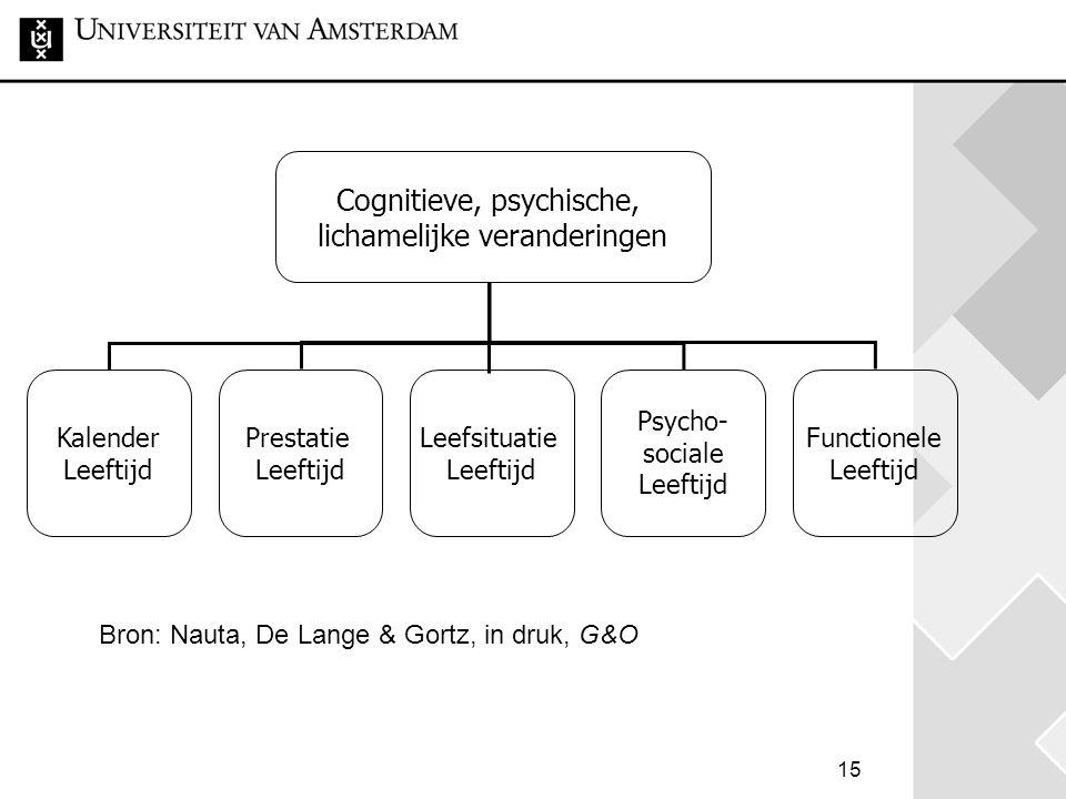 15 Cognitieve, psychische, lichamelijke veranderingen Kalender Leeftijd Prestatie Leeftijd Leefsituatie Leeftijd Psycho- sociale Leeftijd Functionele