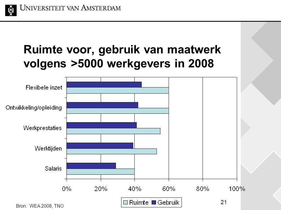 21 Ruimte voor, gebruik van maatwerk volgens >5000 werkgevers in 2008 Bron: WEA 2008, TNO