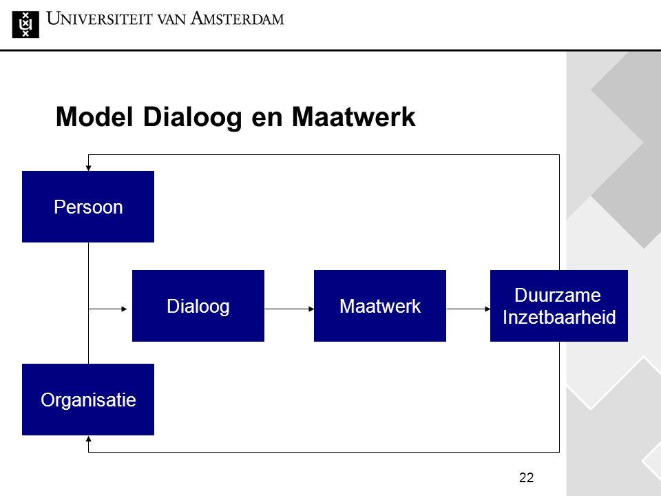 22 Model Dialoog en Maatwerk Duurzame Inzetbaarheid MaatwerkDialoog Persoon Organisatie