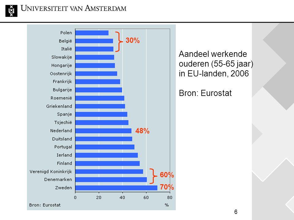 6 48% Aandeel werkende ouderen (55-65 jaar) in EU-landen, 2006 Bron: Eurostat 70% 30% 60%