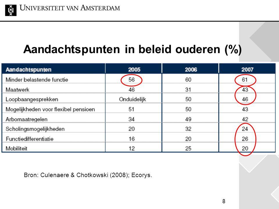 8 Aandachtspunten in beleid ouderen (%) Bron: Culenaere & Chotkowski (2008); Ecorys.