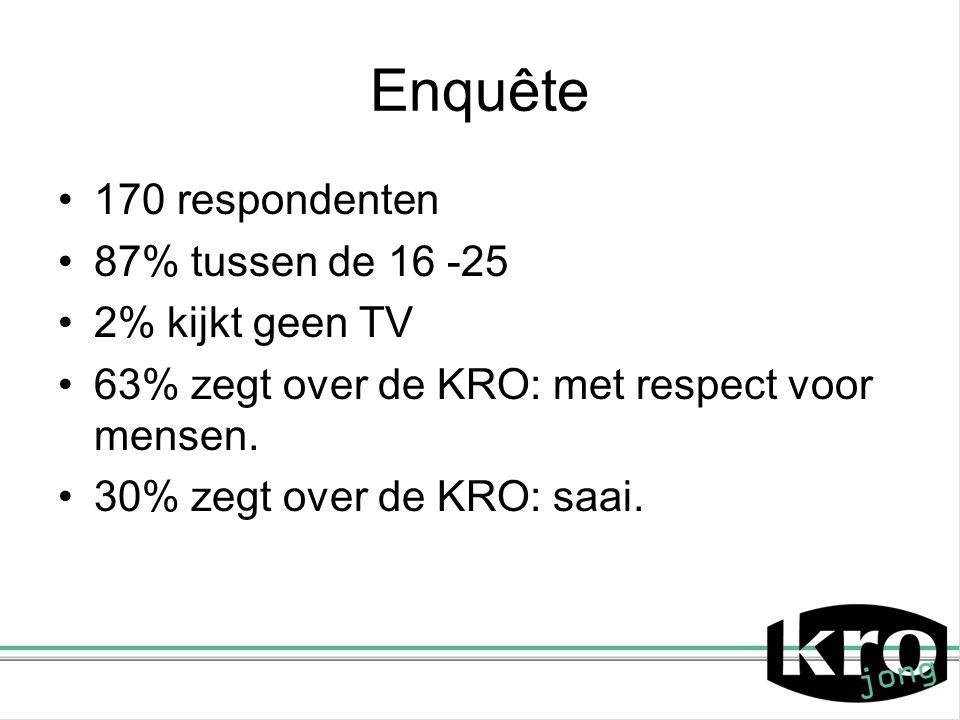 Enquête 170 respondenten 87% tussen de 16 -25 2% kijkt geen TV 63% zegt over de KRO: met respect voor mensen. 30% zegt over de KRO: saai.
