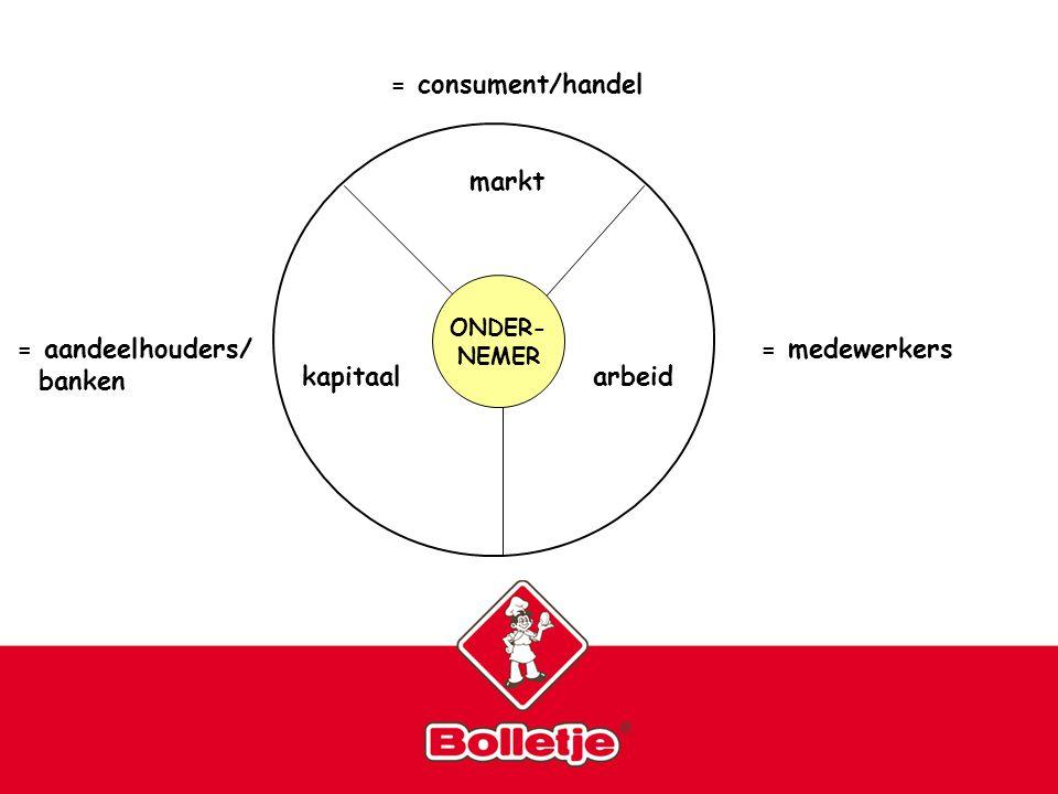 5 markt arbeidkapitaal = consument/handel = medewerkers= aandeelhouders/ banken ONDER- NEMER