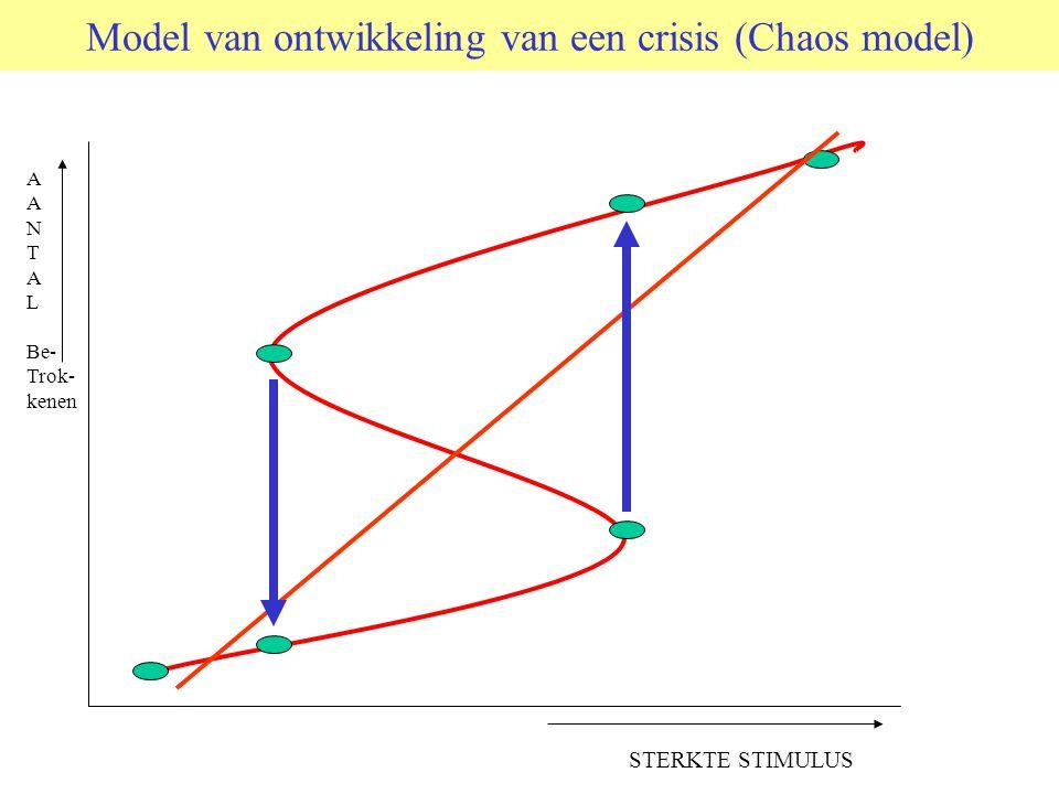 Model van ontwikkeling van een crisis (Chaos model) A N T A L Be- Trok- kenen STERKTE STIMULUS