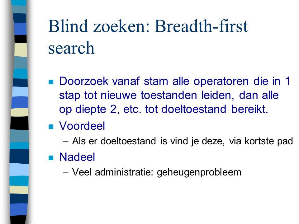 Blind zoeken: Breadth-first search n Doorzoek vanaf stam alle operatoren die in 1 stap tot nieuwe toestanden leiden, dan alle op diepte 2, etc.