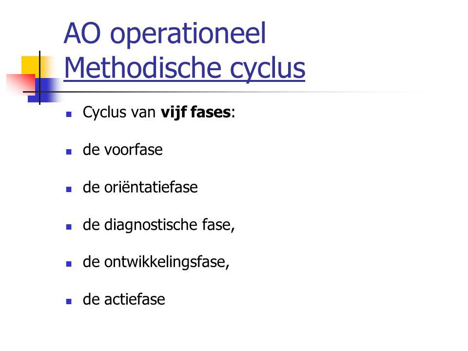 AO operationeel Methodische cyclus Cyclus van vijf fases: de voorfase de oriëntatiefase de diagnostische fase, de ontwikkelingsfase, de actiefase