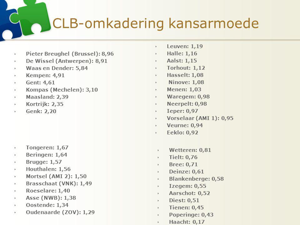 CLB-omkadering kansarmoede  Pieter Breughel (Brussel): 8,96  De Wissel (Antwerpen): 8,91  Waas en Dender: 5,84  Kempen: 4,91  Gent: 4,61  Kompas