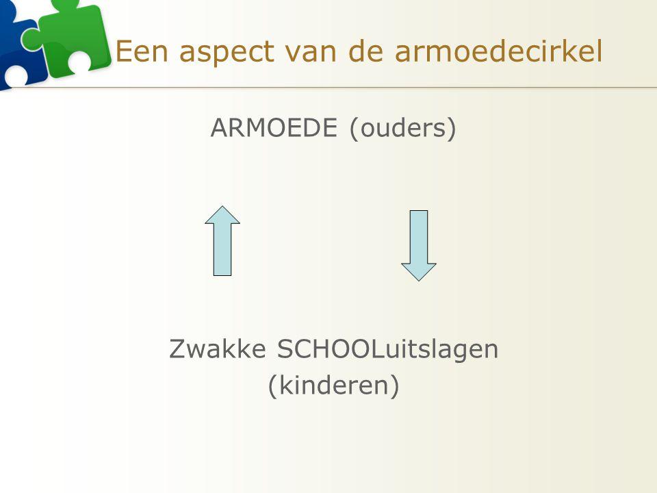 Een aspect van de armoedecirkel ARMOEDE (ouders) Zwakke SCHOOLuitslagen (kinderen)