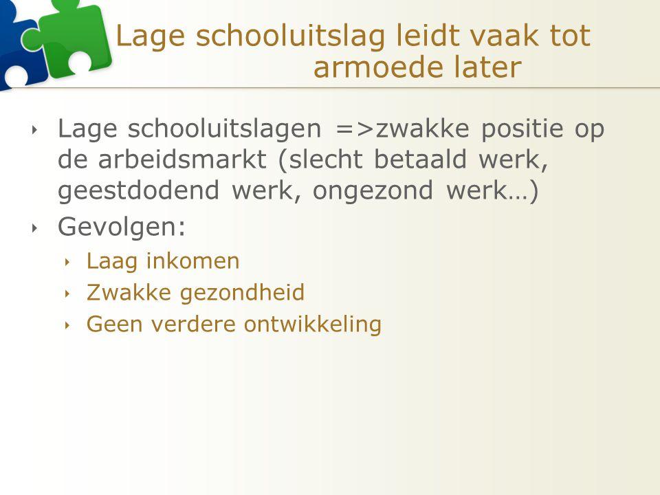 Lage schooluitslag leidt vaak tot armoede later  Lage schooluitslagen =>zwakke positie op de arbeidsmarkt (slecht betaald werk, geestdodend werk, ong