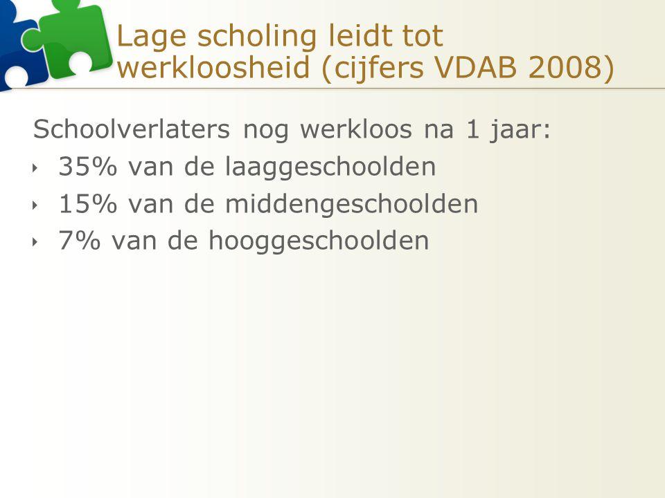 Lage scholing leidt tot werkloosheid (cijfers VDAB 2008) Schoolverlaters nog werkloos na 1 jaar:  35% van de laaggeschoolden  15% van de middengesch