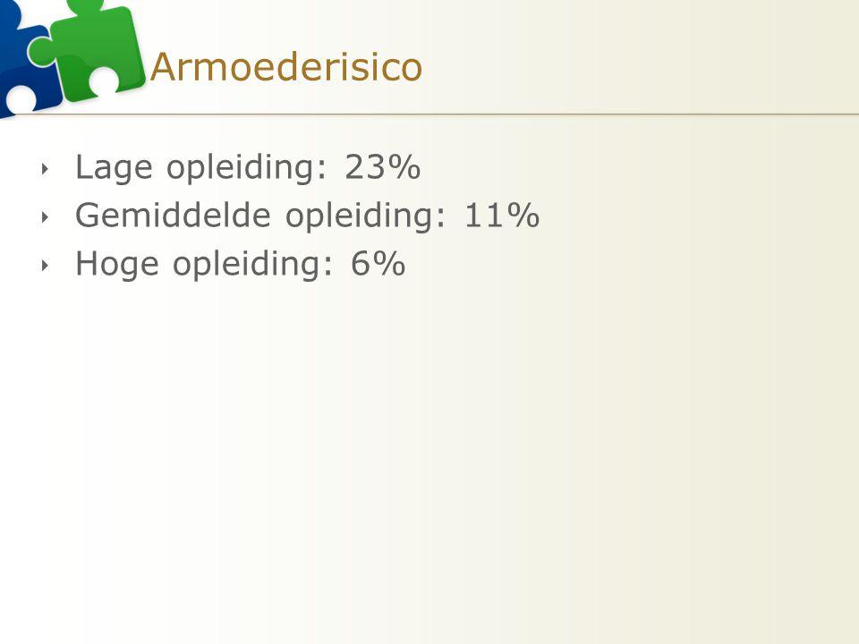 Armoederisico  Lage opleiding: 23%  Gemiddelde opleiding: 11%  Hoge opleiding: 6%