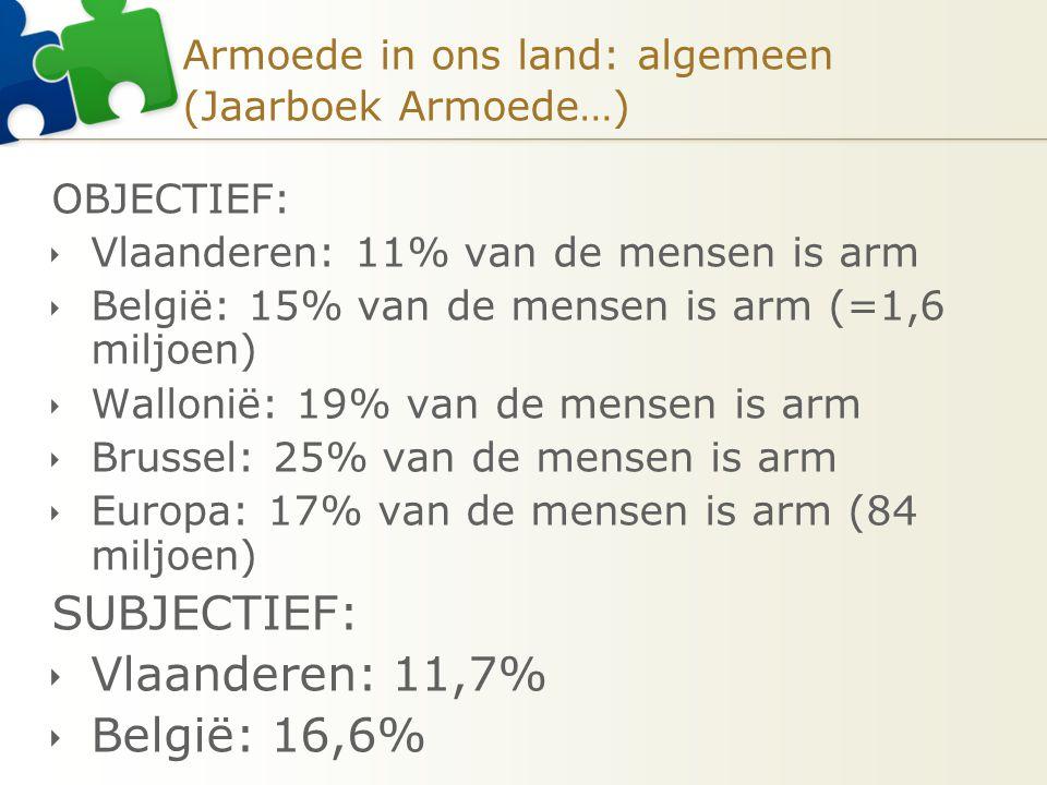 Armoede in ons land: algemeen (Jaarboek Armoede…) OBJECTIEF:  Vlaanderen: 11% van de mensen is arm  België: 15% van de mensen is arm (=1,6 miljoen)