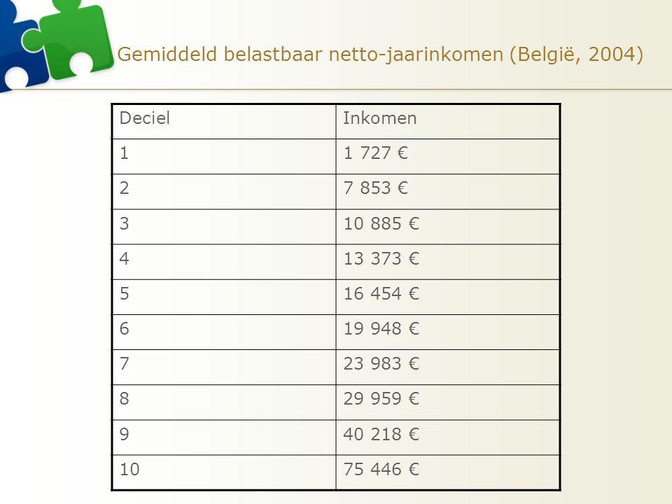 Gemiddeld belastbaar netto-jaarinkomen (België, 2004) DecielInkomen 11 727 € 27 853 € 310 885 € 413 373 € 516 454 € 619 948 € 723 983 € 829 959 € 940
