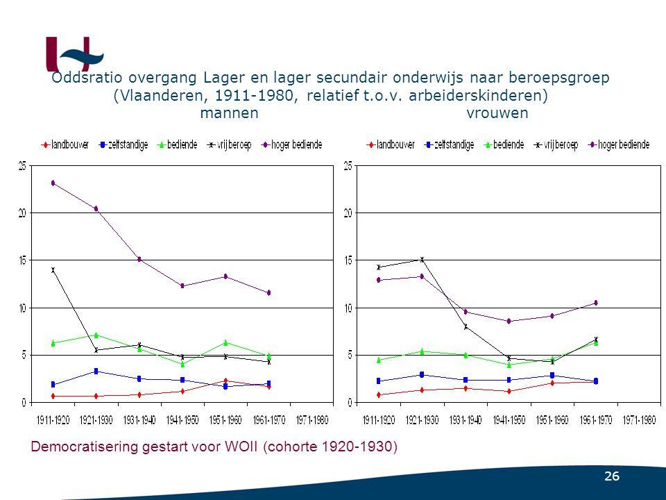 26 Oddsratio overgang Lager en lager secundair onderwijs naar beroepsgroep (Vlaanderen, 1911-1980, relatief t.o.v.
