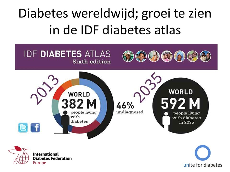 Diabetes wereldwijd; groei te zien in de IDF diabetes atlas