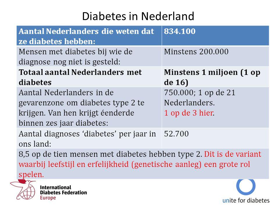 Diabetes in Nederland Aantal Nederlanders die weten dat ze diabetes hebben: 834.100 Mensen met diabetes bij wie de diagnose nog niet is gesteld: Minst