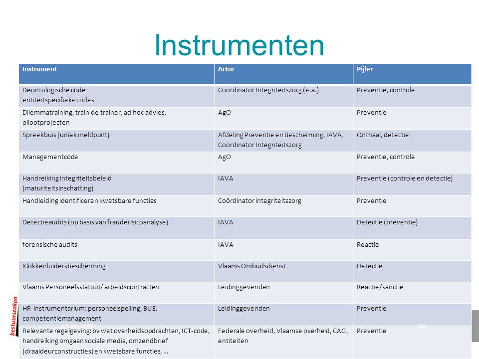 Instrumenten InstrumentActorPijler Deontologische code entiteitspecifieke codes Coördinator Integriteitszorg (e.a.)Preventie, controle Dilemmatraining, train de trainer, ad hoc advies, pilootprojecten AgOPreventie Spreekbuis (uniek meldpunt) Afdeling Preventie en Bescherming, IAVA, Coördinator Integriteitszorg Onthaal, detectie ManagementcodeAgOPreventie, controle Handreiking integriteitsbeleid (maturiteitsinschatting) IAVAPreventie (controle en detectie) Handleiding identificeren kwetsbare functiesCoördinator integriteitszorgPreventie Detectieaudits (op basis van frauderisicoanalyse)IAVA Detectie (preventie) forensische auditsIAVAReactie KlokkenluidersbeschermingVlaams OmbudsdienstDetectie Vlaams Personeelsstatuut/ arbeidscontractenLeidinggevendenReactie/sanctie HR-instrumentarium: personeelspeiling, BUE, competentiemanagement LeidinggevendenPreventie Relevante regelgeving: bv wet overheidsopdrachten, ICT-code, handreiking omgaan sociale media, omzendbrief (draaideurconstructies) en kwetsbare functies, … Federale overheid, Vlaamse overheid, CAG, entiteiten Preventie 01-04-2009 20