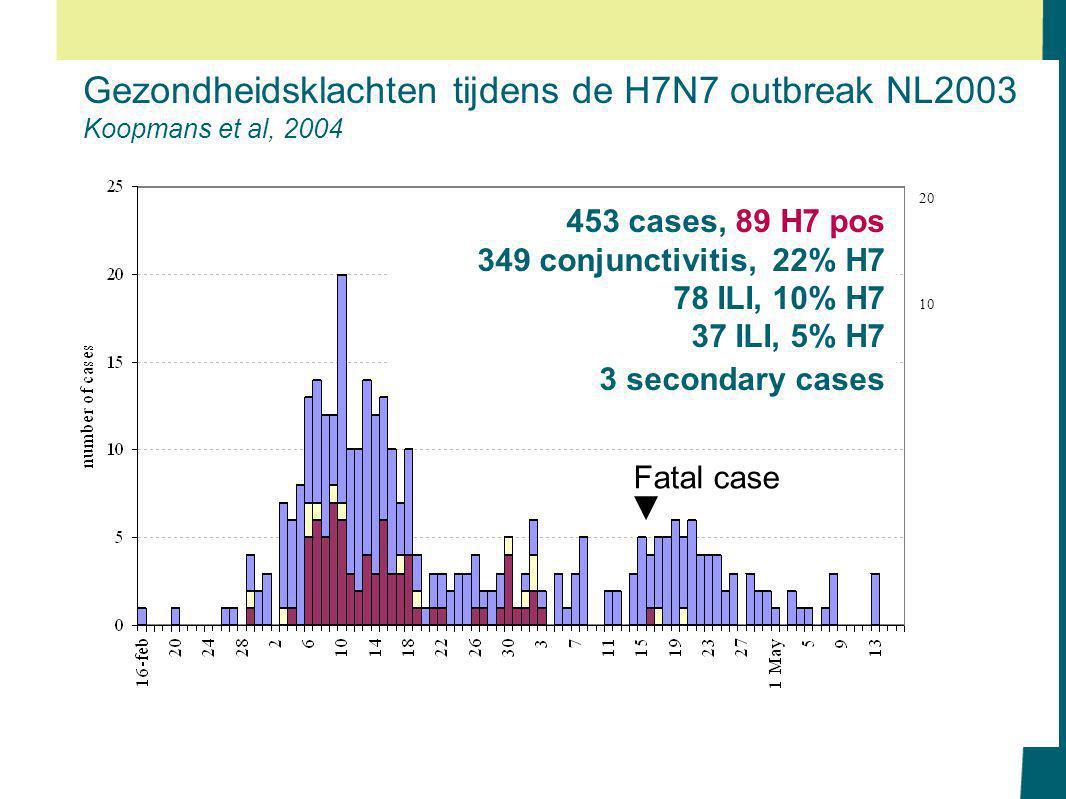 20 10 453 cases, 89 H7 pos 349 conjunctivitis, 22% H7 78 ILI, 10% H7 37 ILI, 5% H7 3 secondary cases Gezondheidsklachten tijdens de H7N7 outbreak NL2003 Koopmans et al, 2004 Fatal case