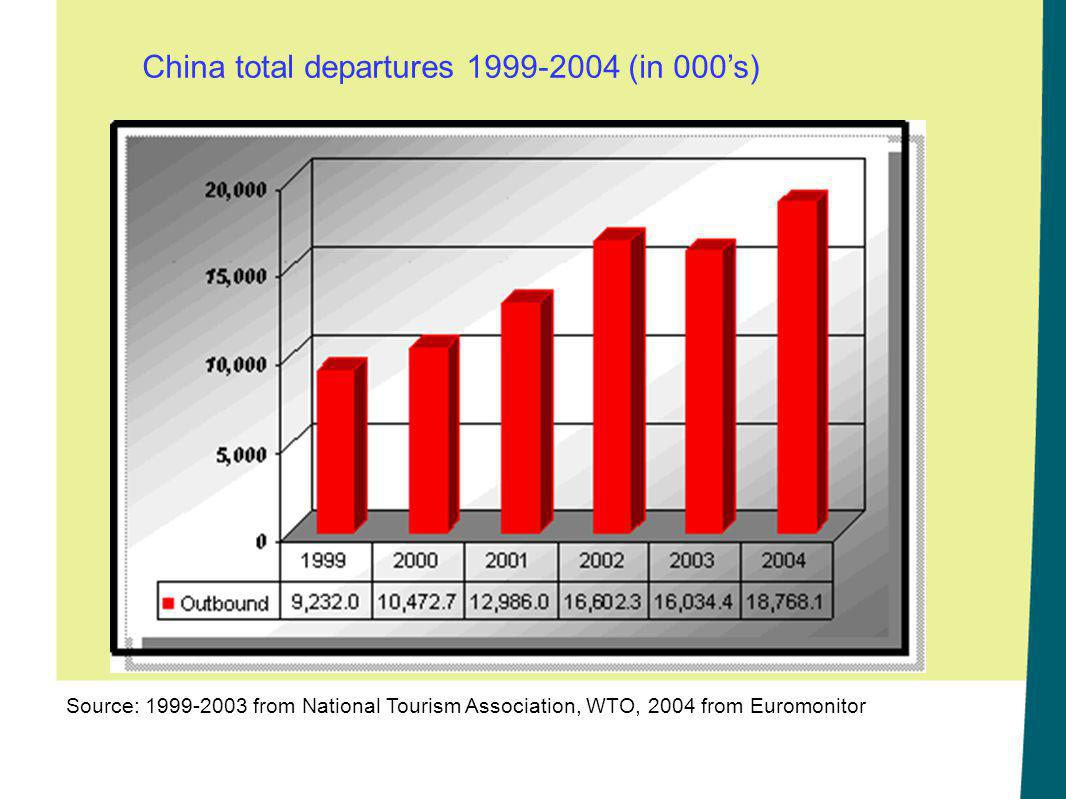 Source: 1999-2003 from National Tourism Association, WTO, 2004 from Euromonitor China total departures 1999-2004 (in 000's)