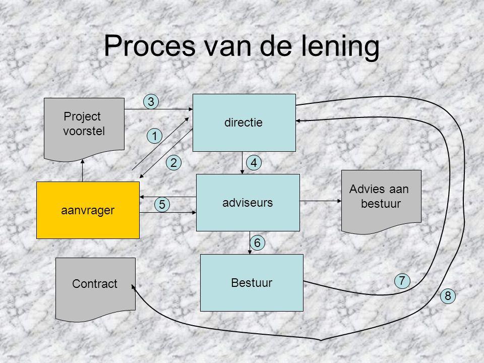 Proces van de lening Project voorstel directie adviseurs Bestuur Advies aan bestuur aanvrager Contract 1 2 3 4 5 6 7 8