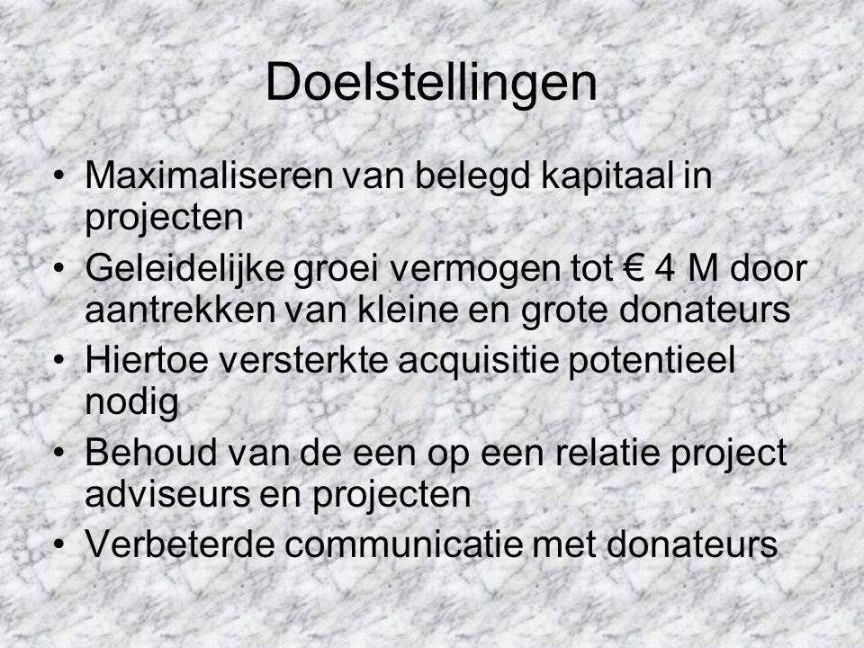 Doelstellingen Maximaliseren van belegd kapitaal in projecten Geleidelijke groei vermogen tot € 4 M door aantrekken van kleine en grote donateurs Hier