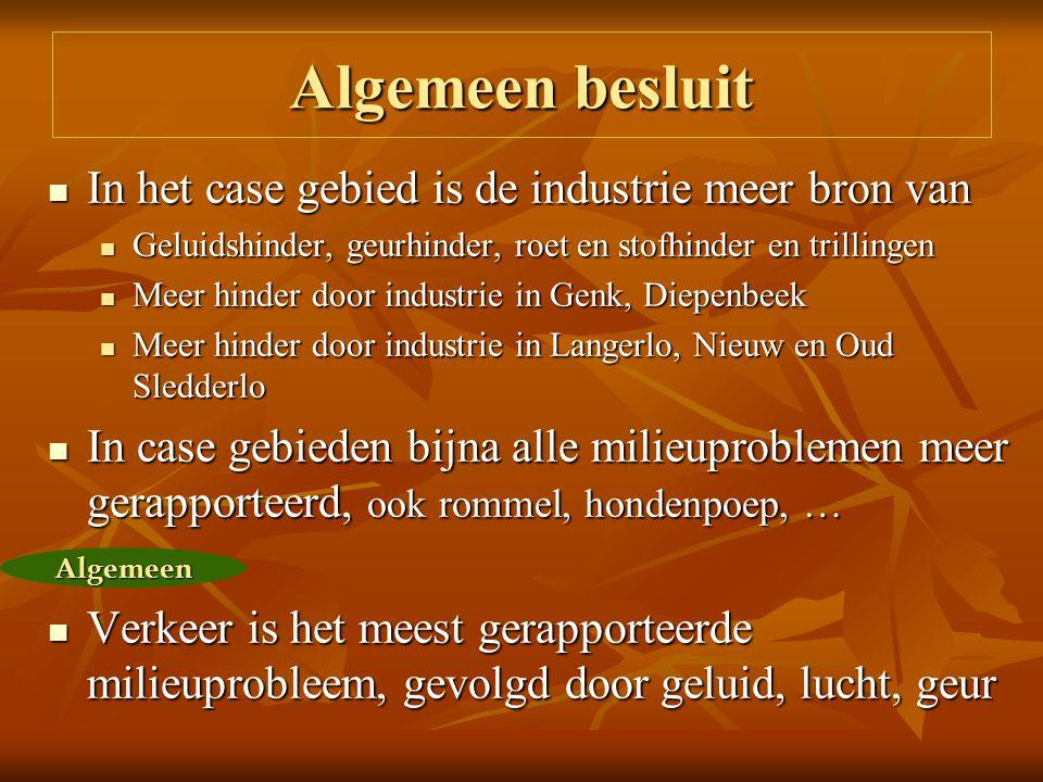 In het case gebied is de industrie meer bron van In het case gebied is de industrie meer bron van Geluidshinder, geurhinder, roet en stofhinder en trillingen Geluidshinder, geurhinder, roet en stofhinder en trillingen Meer hinder door industrie in Genk, Diepenbeek Meer hinder door industrie in Genk, Diepenbeek Meer hinder door industrie in Langerlo, Nieuw en Oud Sledderlo Meer hinder door industrie in Langerlo, Nieuw en Oud Sledderlo In case gebieden bijna alle milieuproblemen meer gerapporteerd, ook rommel, hondenpoep, … In case gebieden bijna alle milieuproblemen meer gerapporteerd, ook rommel, hondenpoep, … Verkeer is het meest gerapporteerde milieuprobleem, gevolgd door geluid, lucht, geur Verkeer is het meest gerapporteerde milieuprobleem, gevolgd door geluid, lucht, geur Algemeen besluit Algemeen