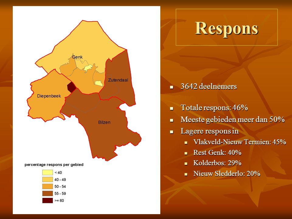 Respons 3642 deelnemers 3642 deelnemers Totale respons: 46% Totale respons: 46% Meeste gebieden meer dan 50% Meeste gebieden meer dan 50% Lagere respons in Lagere respons in Vlakveld-Nieuw Termien: 45% Vlakveld-Nieuw Termien: 45% Rest Genk: 40% Rest Genk: 40% Kolderbos: 29% Kolderbos: 29% Nieuw Sledderlo: 20% Nieuw Sledderlo: 20%