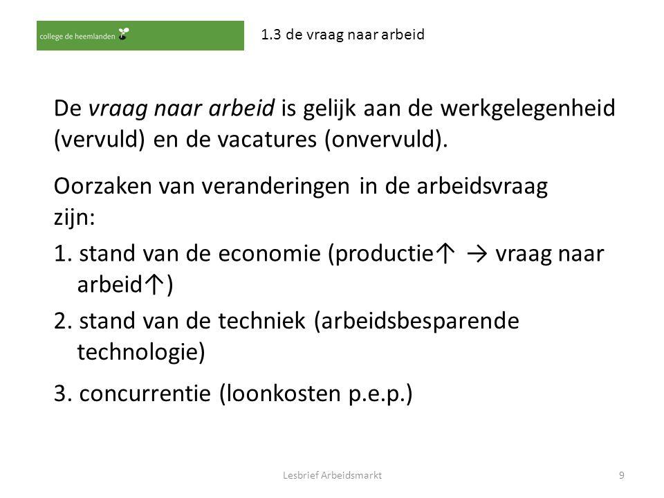 Lesbrief Arbeidsmarkt9 1.3 de vraag naar arbeid De vraag naar arbeid is gelijk aan de werkgelegenheid (vervuld) en de vacatures (onvervuld). Oorzaken