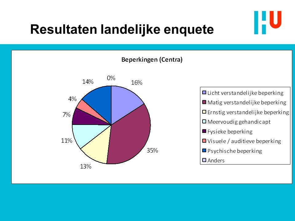 Resultaten landelijke enquete