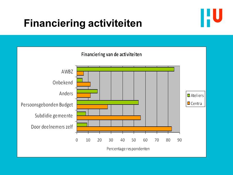 Financiering activiteiten