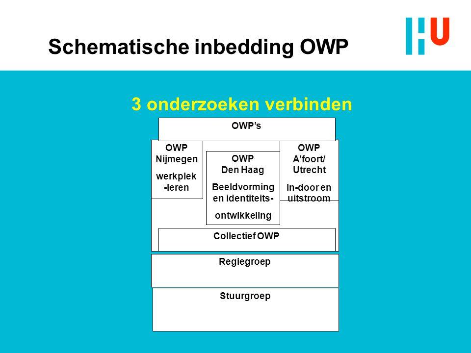 Schematische inbedding OWP 3 onderzoeken verbinden Stuurgroep Regiegroep Artistieke participatie OWP Nijmegen werkplek -leren OWP A'foort/ Utrecht In-