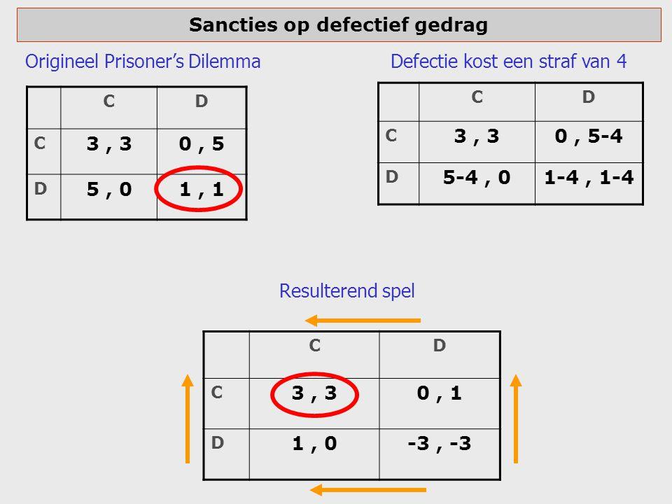 Sancties op defectief gedrag CD C 3, 30, 5 D 5, 01, 1 CD C 3, 30, 5-4 D 5-4, 01-4, 1-4 CD C 3, 30, 1 D 1, 0-3, -3 Defectie kost een straf van 4Origine