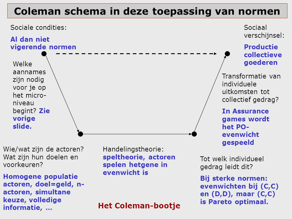 Coleman schema in deze toepassing van normen Sociale condities: Al dan niet vigerende normen Wie/wat zijn de actoren? Wat zijn hun doelen en voorkeure