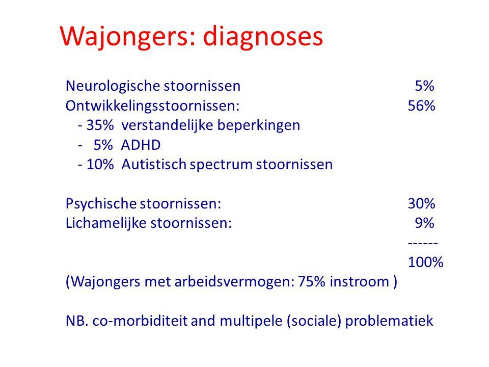 Wajongers: diagnoses Neurologische stoornissen 5% Ontwikkelingsstoornissen: 56% - 35% verstandelijke beperkingen - 5% ADHD - 10% Autistisch spectrum s
