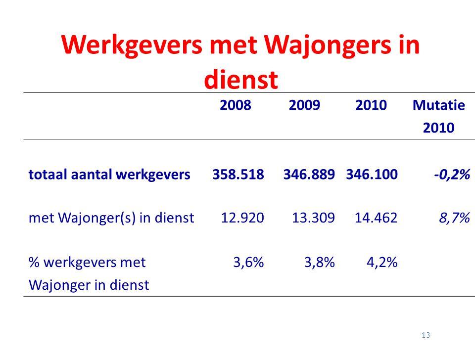 13 Werkgevers met Wajongers in dienst 200820092010Mutatie 2010 totaal aantal werkgevers358.518346.889346.100-0,2% met Wajonger(s) in dienst12.92013.30