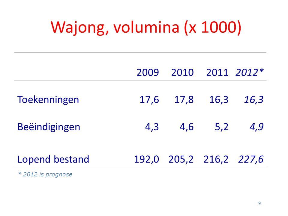 9 Wajong, volumina (x 1000) 2009201020112012* Toekenningen17,617,816,3 Beëindigingen4,34,65,24,9 Lopend bestand192,0205,2216,2227,6 * 2012 is prognose