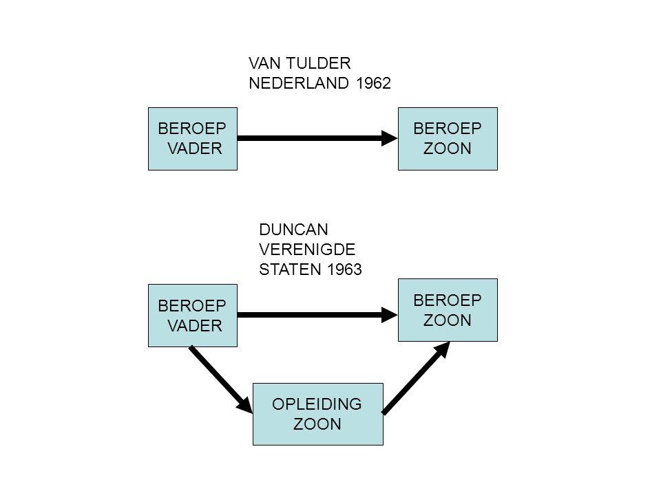 VAN TULDER NEDERLAND 1962 BEROEP VADER BEROEP ZOON DUNCAN VERENIGDE STATEN 1963 BEROEP VADER BEROEP ZOON OPLEIDING ZOON