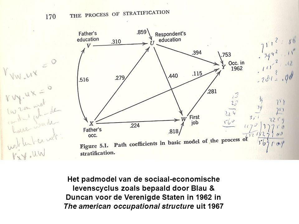 Het padmodel van de sociaal-economische levenscyclus zoals bepaald door Blau & Duncan voor de Verenigde Staten in 1962 in The american occupational structure uit 1967