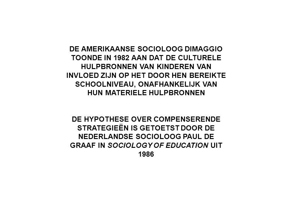 DE AMERIKAANSE SOCIOLOOG DIMAGGIO TOONDE IN 1982 AAN DAT DE CULTURELE HULPBRONNEN VAN KINDEREN VAN INVLOED ZIJN OP HET DOOR HEN BEREIKTE SCHOOLNIVEAU, ONAFHANKELIJK VAN HUN MATERIELE HULPBRONNEN DE HYPOTHESE OVER COMPENSERENDE STRATEGIEËN IS GETOETST DOOR DE NEDERLANDSE SOCIOLOOG PAUL DE GRAAF IN SOCIOLOGY OF EDUCATION UIT 1986