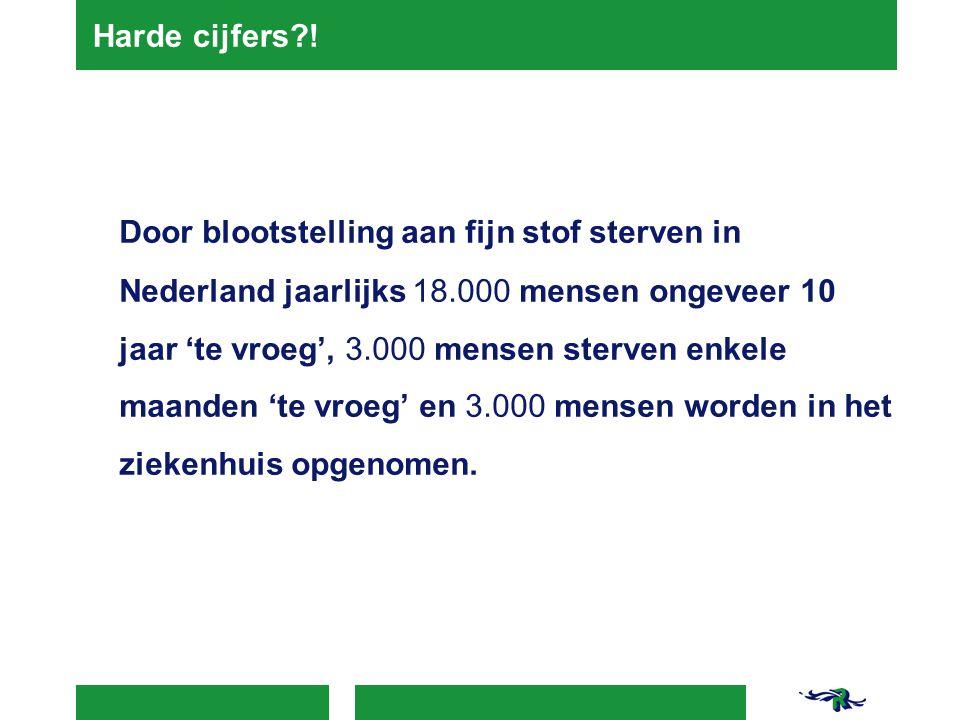 Harde cijfers?! Door blootstelling aan fijn stof sterven in Nederland jaarlijks 18.000 mensen ongeveer 10 jaar 'te vroeg', 3.000 mensen sterven enkele