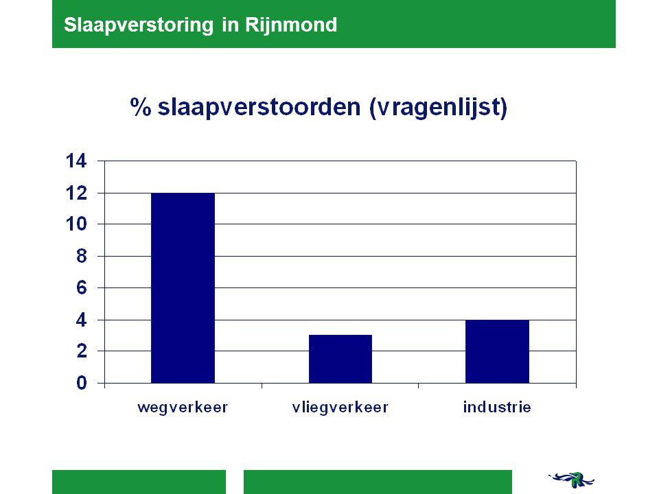 Slaapverstoring in Rijnmond