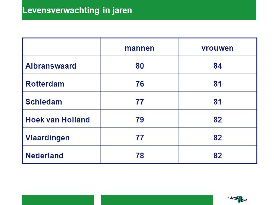 Levensverwachting in jaren mannenvrouwen Albranswaard8084 Rotterdam7681 Schiedam7781 Hoek van Holland7982 Vlaardingen7782 Nederland7882