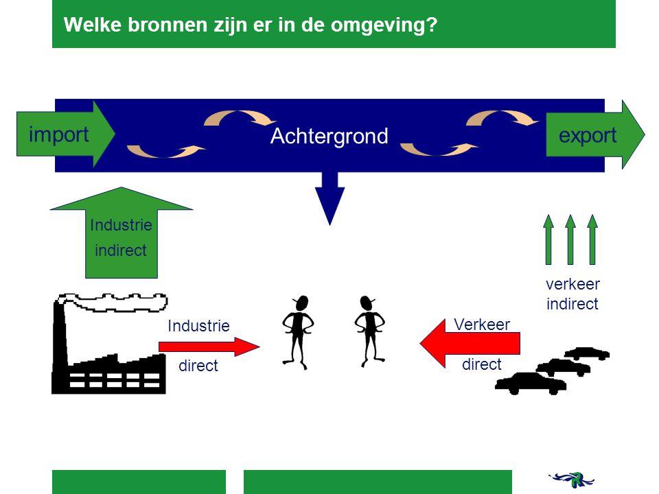Industrie indirect Achtergrond import export verkeer indirect Verkeer direct Industrie direct Welke bronnen zijn er in de omgeving?