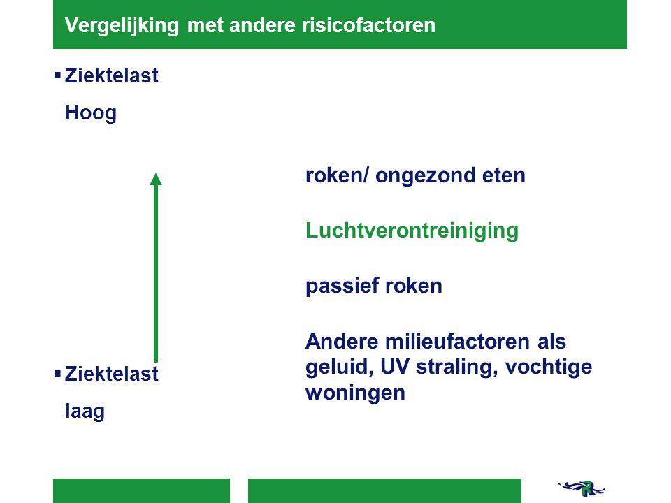 Vergelijking met andere risicofactoren  Ziektelast Hoog  Ziektelast laag roken/ ongezond eten Luchtverontreiniging passief roken Andere milieufactor