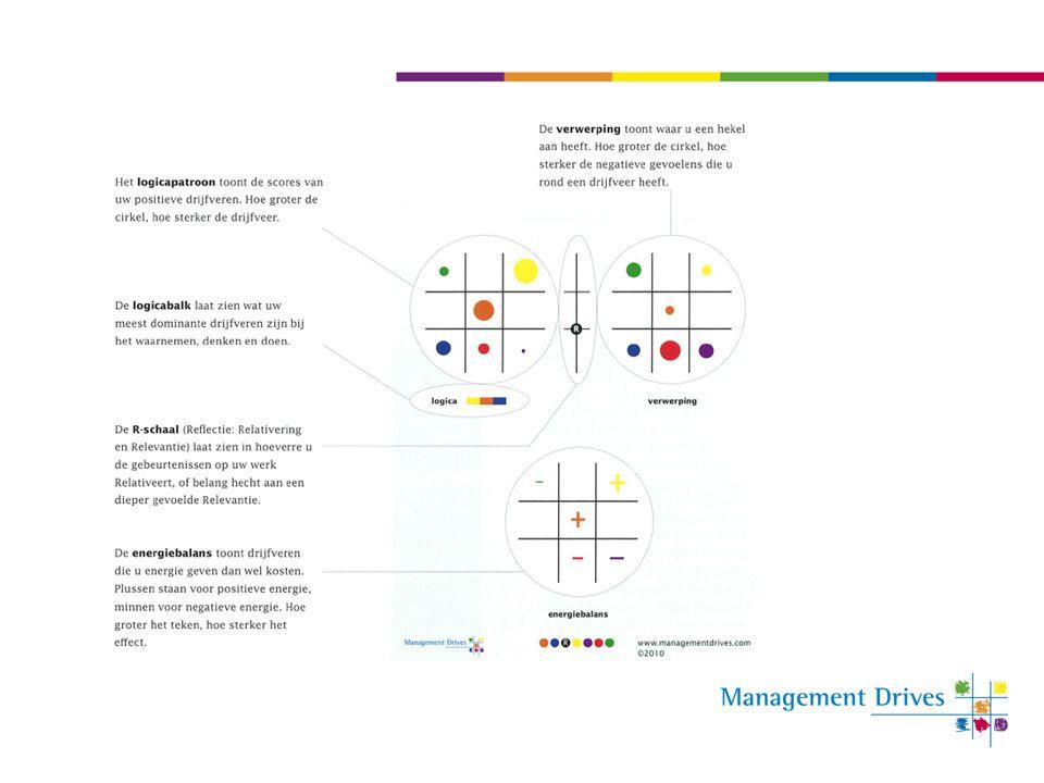 OnderwerpPag. Herkennen van drijfveren bij anderen 10 Reactie op verandering 11 Management en leiderschap 23,24 Motiveren en demotiveren 25
