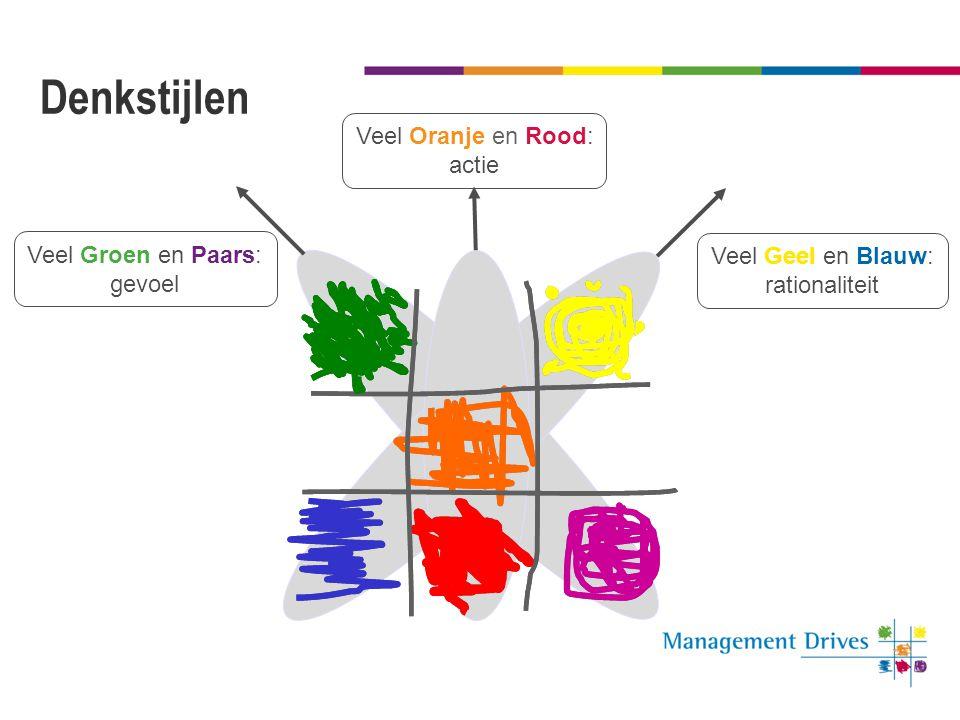 De energiebalans De energiebalans laat zien waar mensen energie van krijgen en waar zij energie op verliezen Hoe groter het teken, hoe sterker het eff