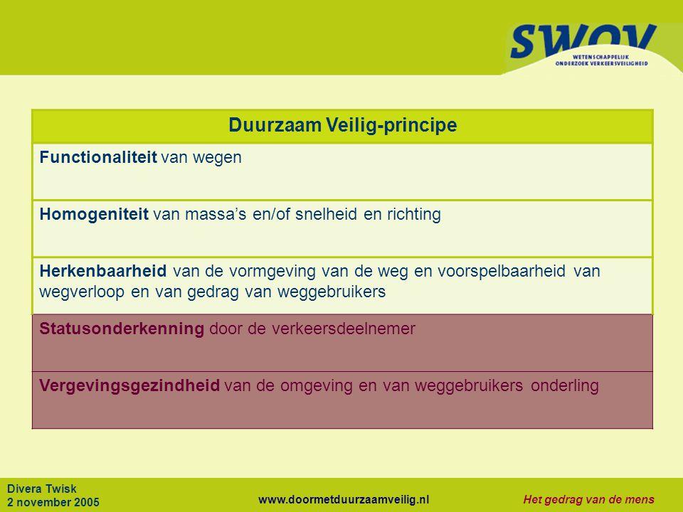 www.doormetduurzaamveilig.nlHet gedrag van de mens Divera Twisk 2 november 2005 Duurzaam Veilig-principe Functionaliteit van wegen Homogeniteit van ma