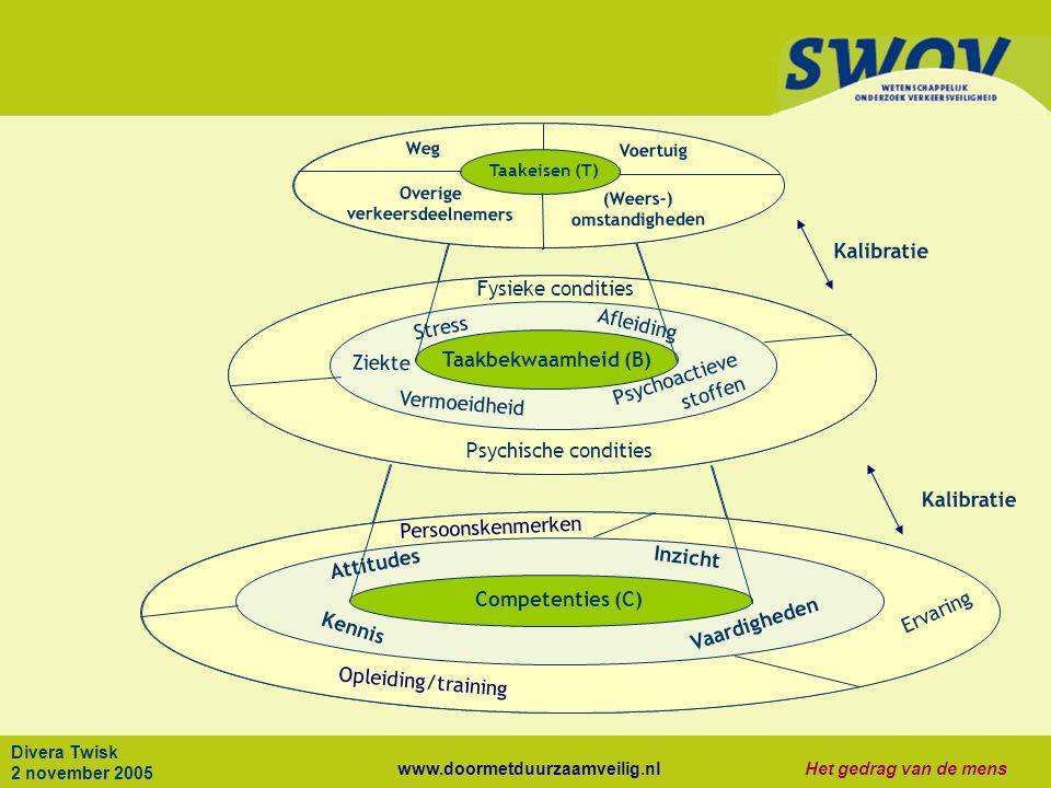 www.doormetduurzaamveilig.nlHet gedrag van de mens Divera Twisk 2 november 2005 Taakeisen (T) Kalibratie Competenties (C) Taakbekwaamheid (B) Competen