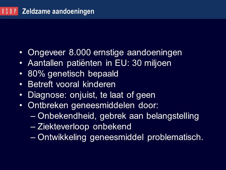 Zeldzame aandoeningen Ongeveer 8.000 ernstige aandoeningen Aantallen patiënten in EU: 30 miljoen 80% genetisch bepaald Betreft vooral kinderen Diagnos